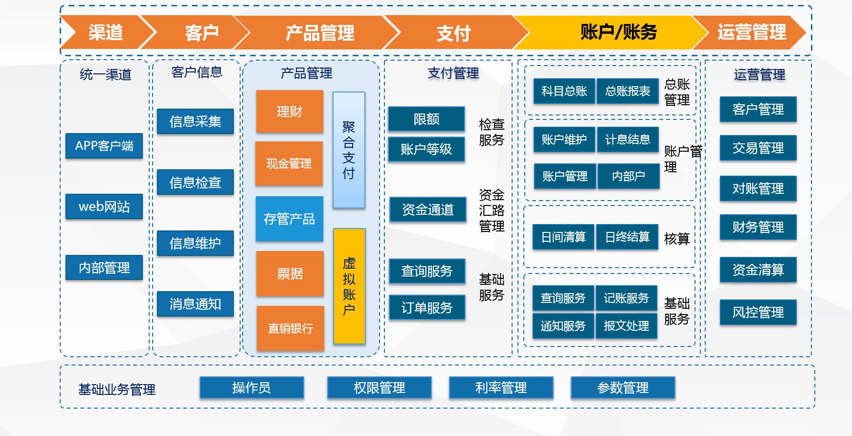 存管业务系统在银行架构中的位置
