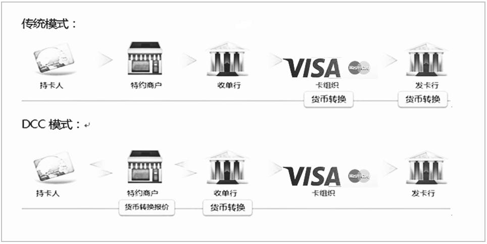 外卡收单 - 第1张    第五维