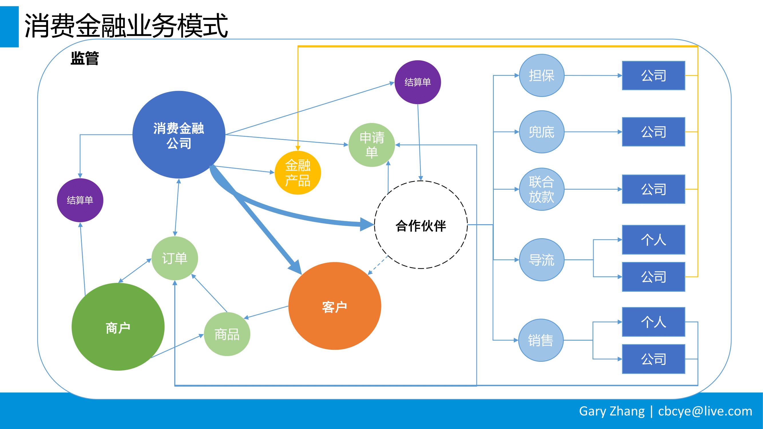 消费金融业务全流程指南_v1.0-008