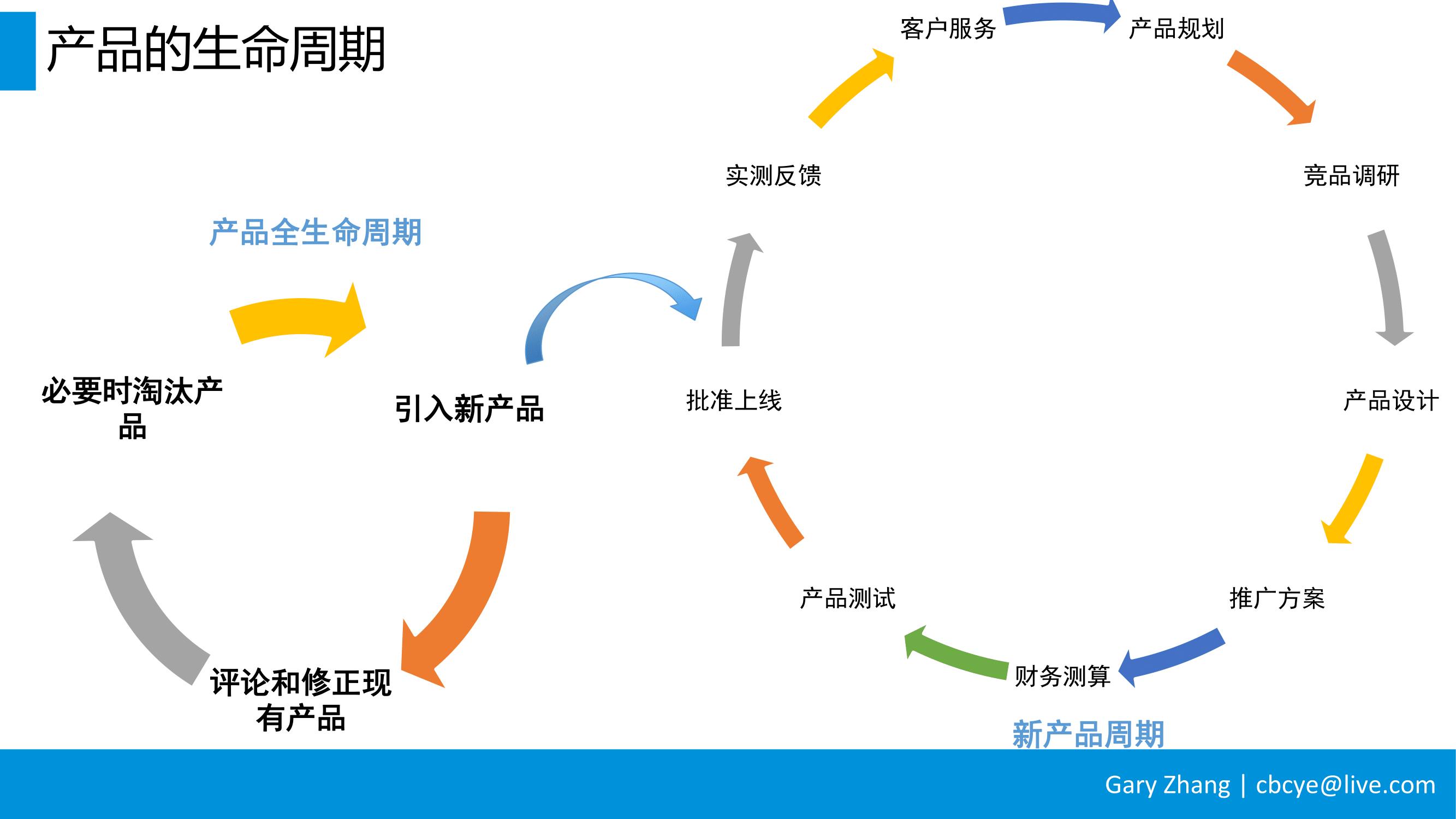 消费金融业务全流程指南_v1.0-013