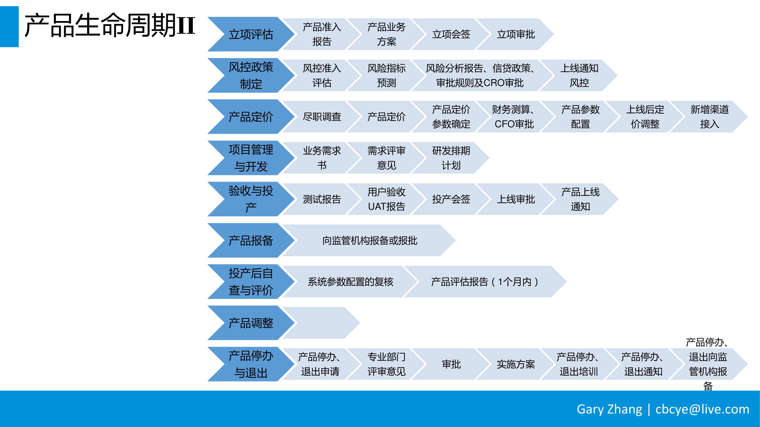 消费金融业务全流程指南_v1.0-024