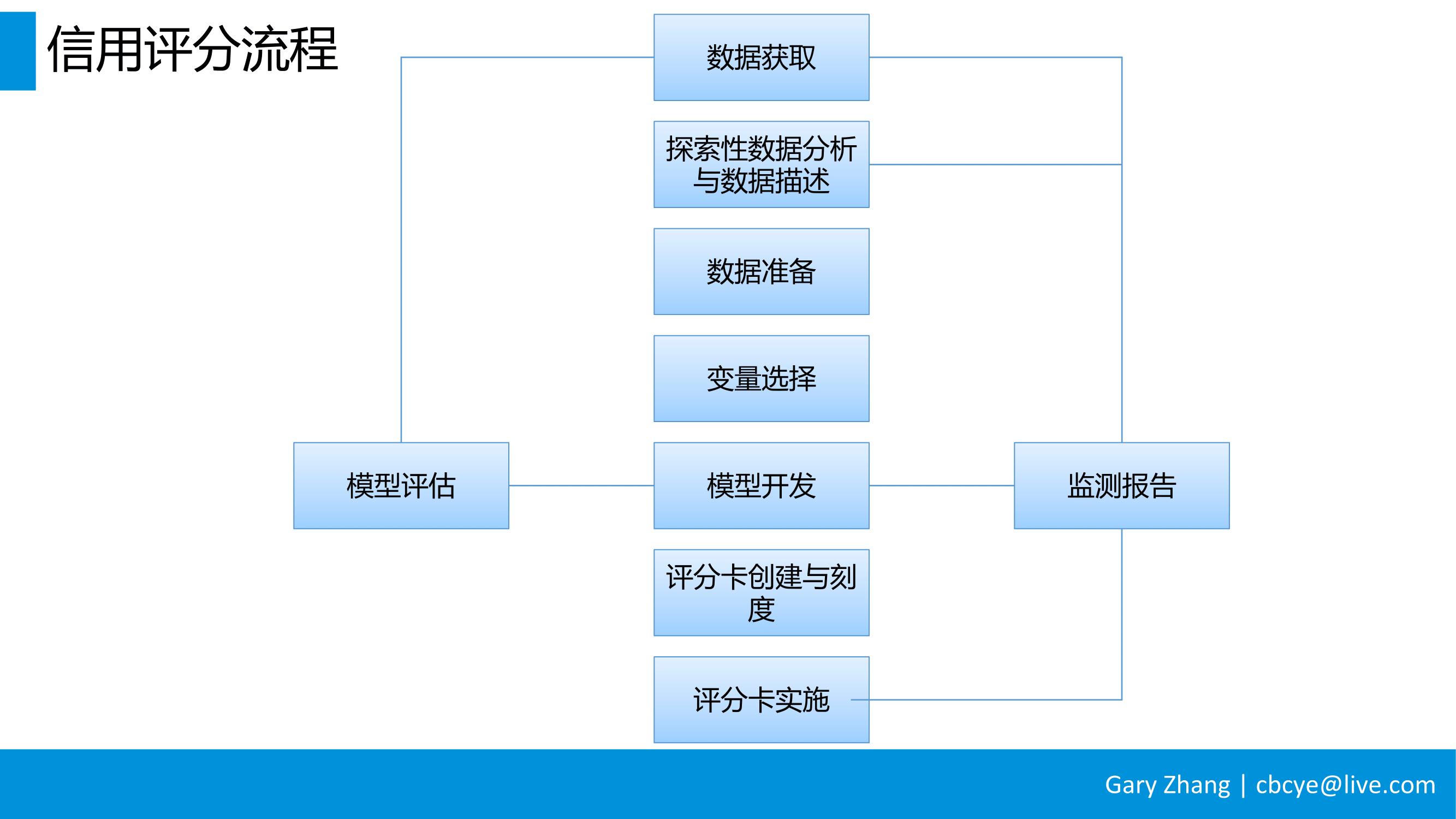 消费金融业务全流程指南_v1.0-027