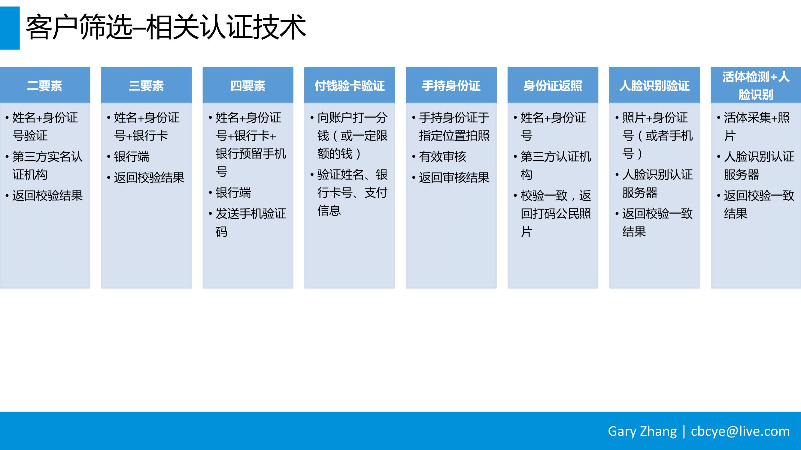消费金融业务全流程指南_v1.0-039