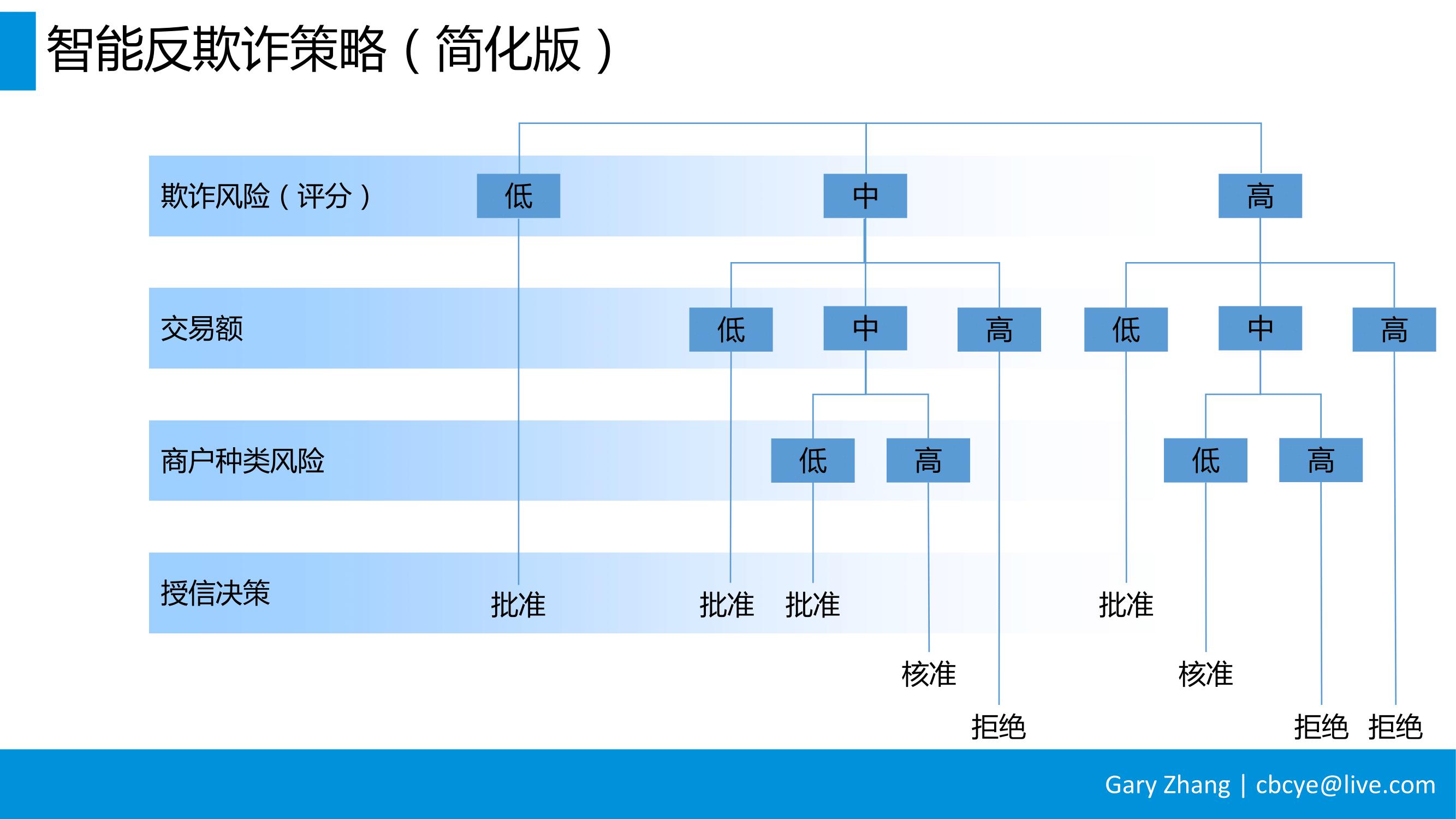 消费金融业务全流程指南_v1.0-051
