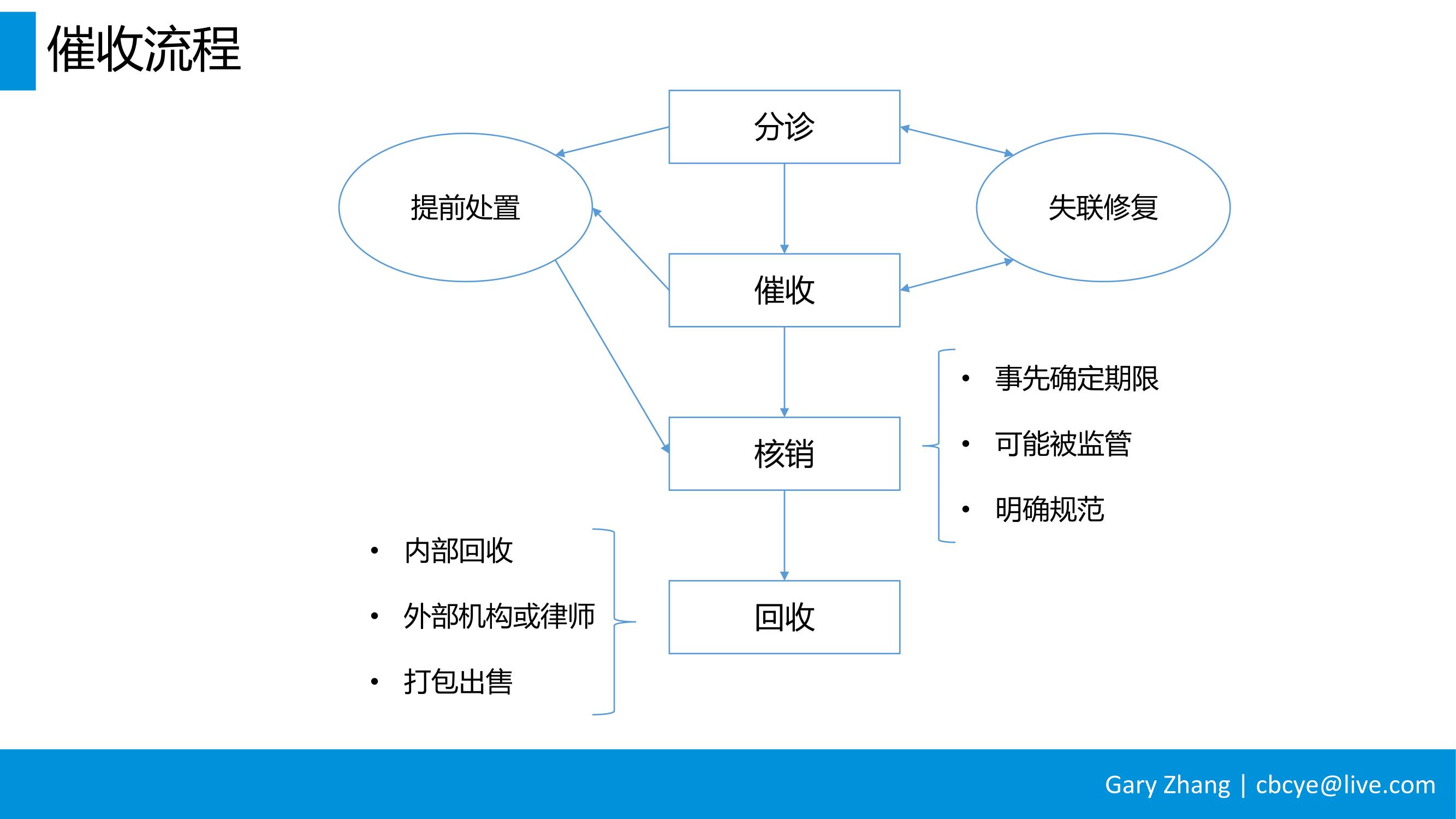 消费金融业务全流程指南_v1.0-054