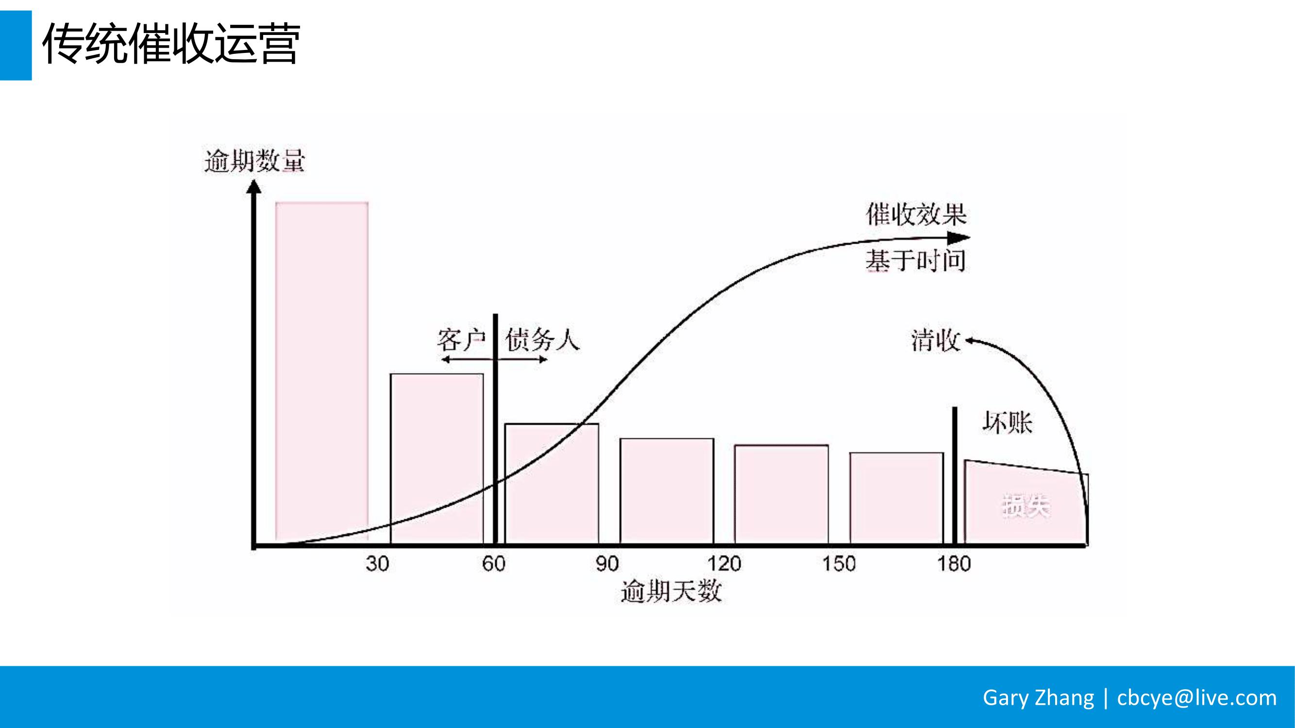 消费金融业务全流程指南_v1.0-059
