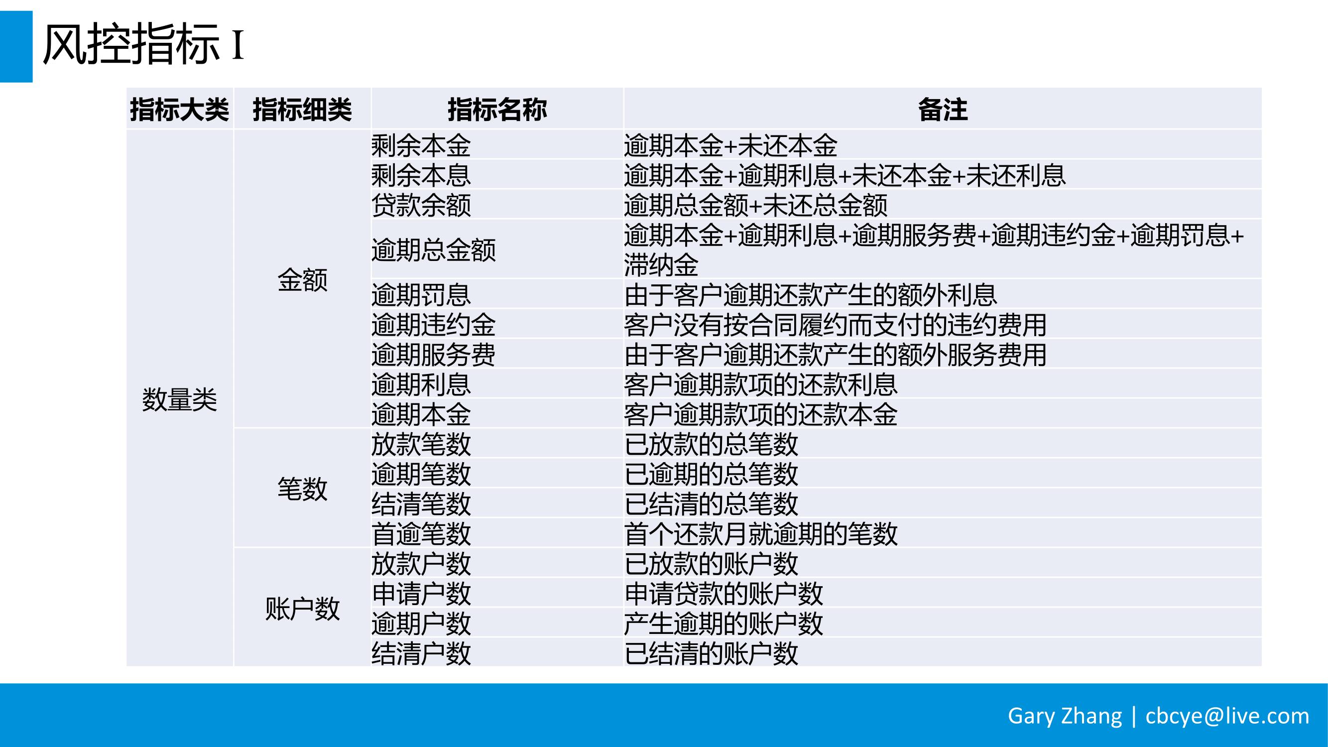 消费金融业务全流程指南_v1.0-081