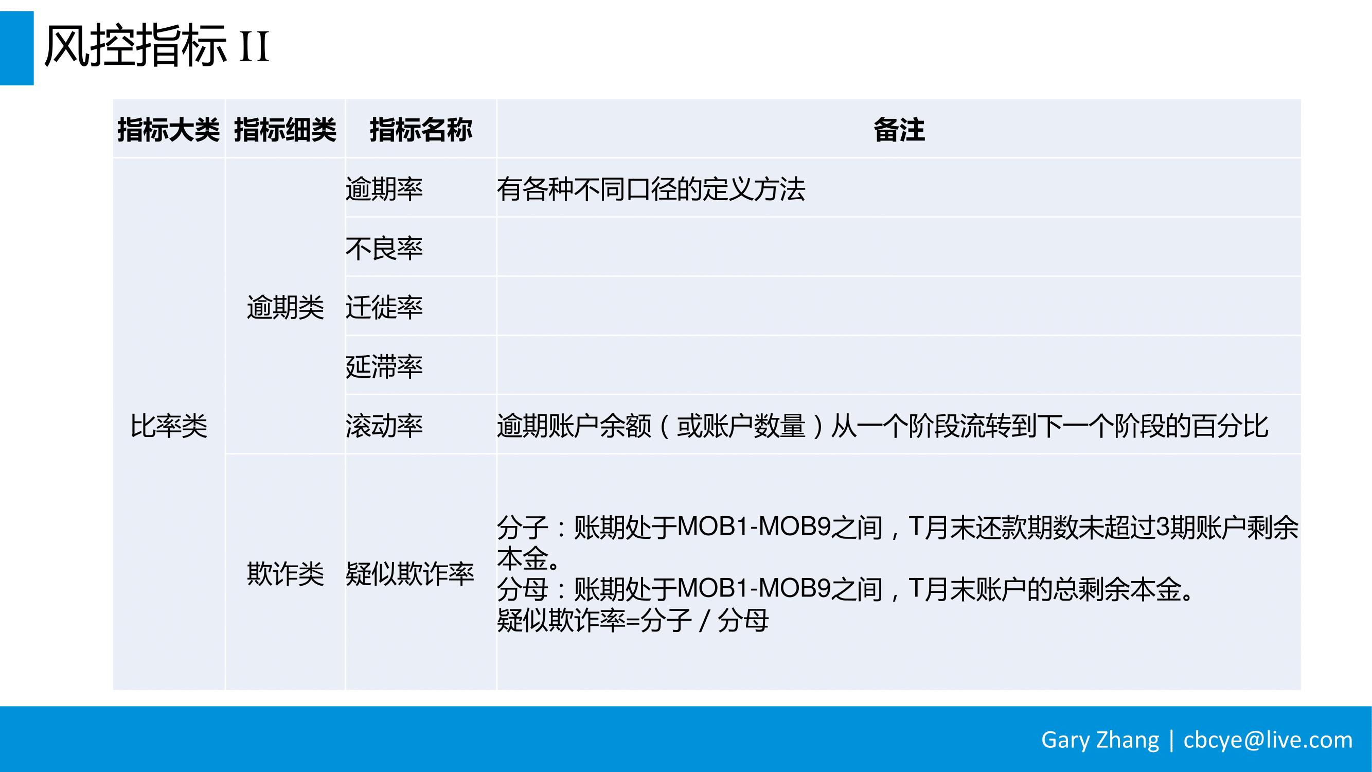 消费金融业务全流程指南_v1.0-082