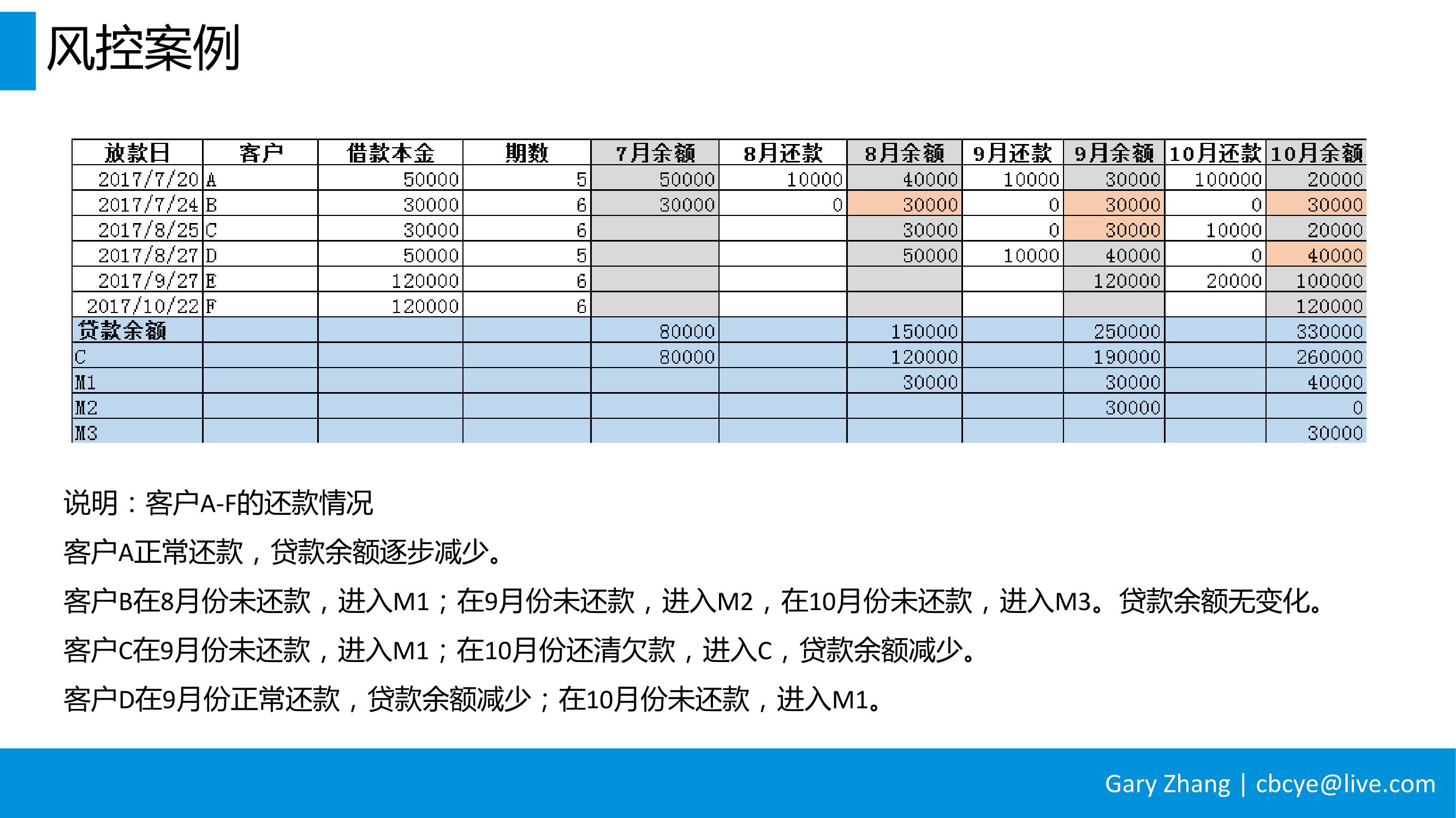消费金融业务全流程指南_v1.0-093