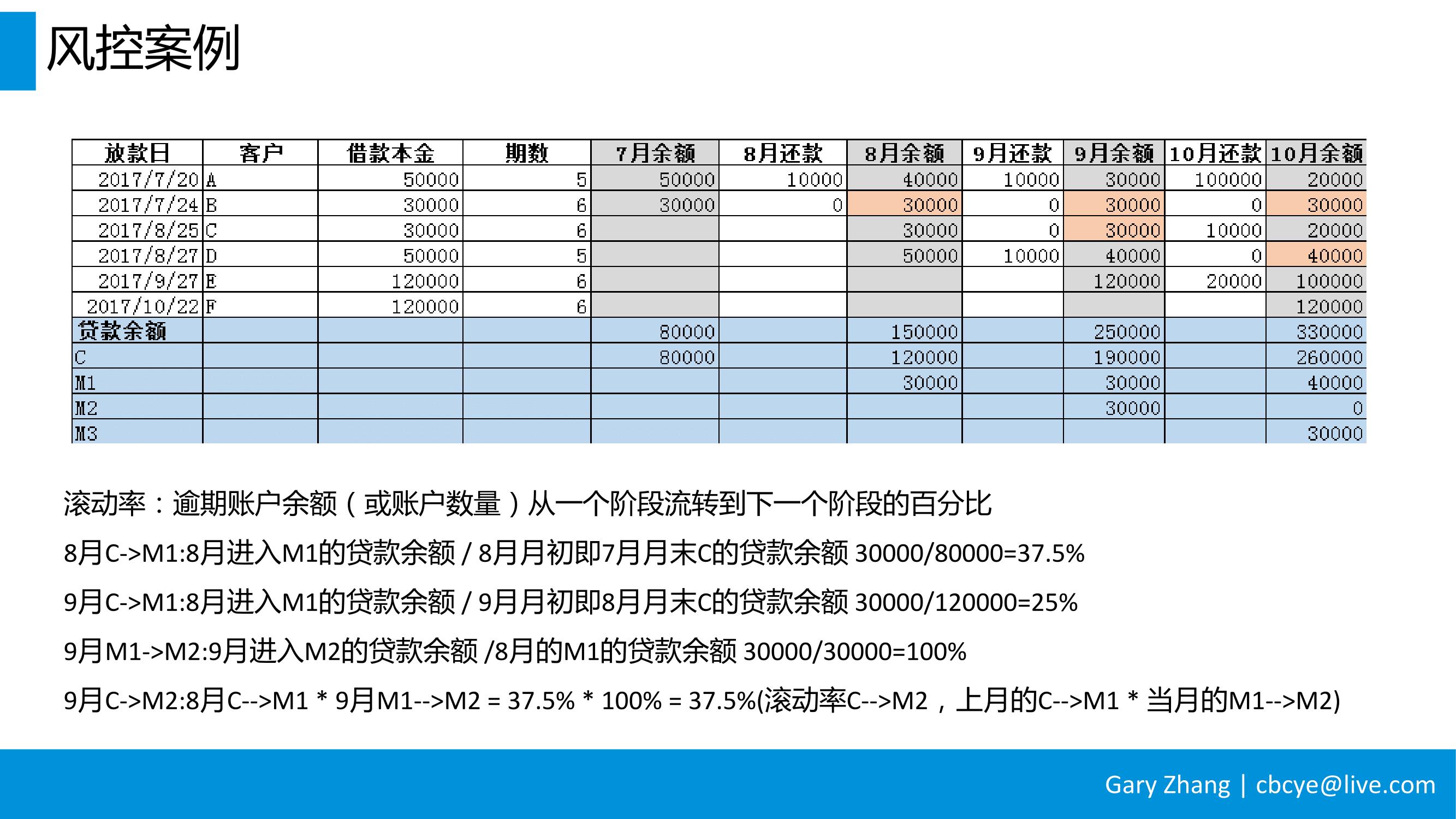 消费金融业务全流程指南_v1.0-094