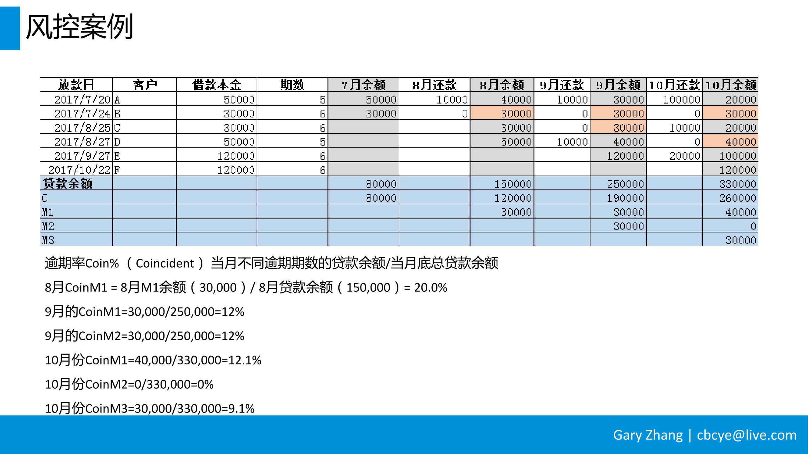 消费金融业务全流程指南_v1.0-095