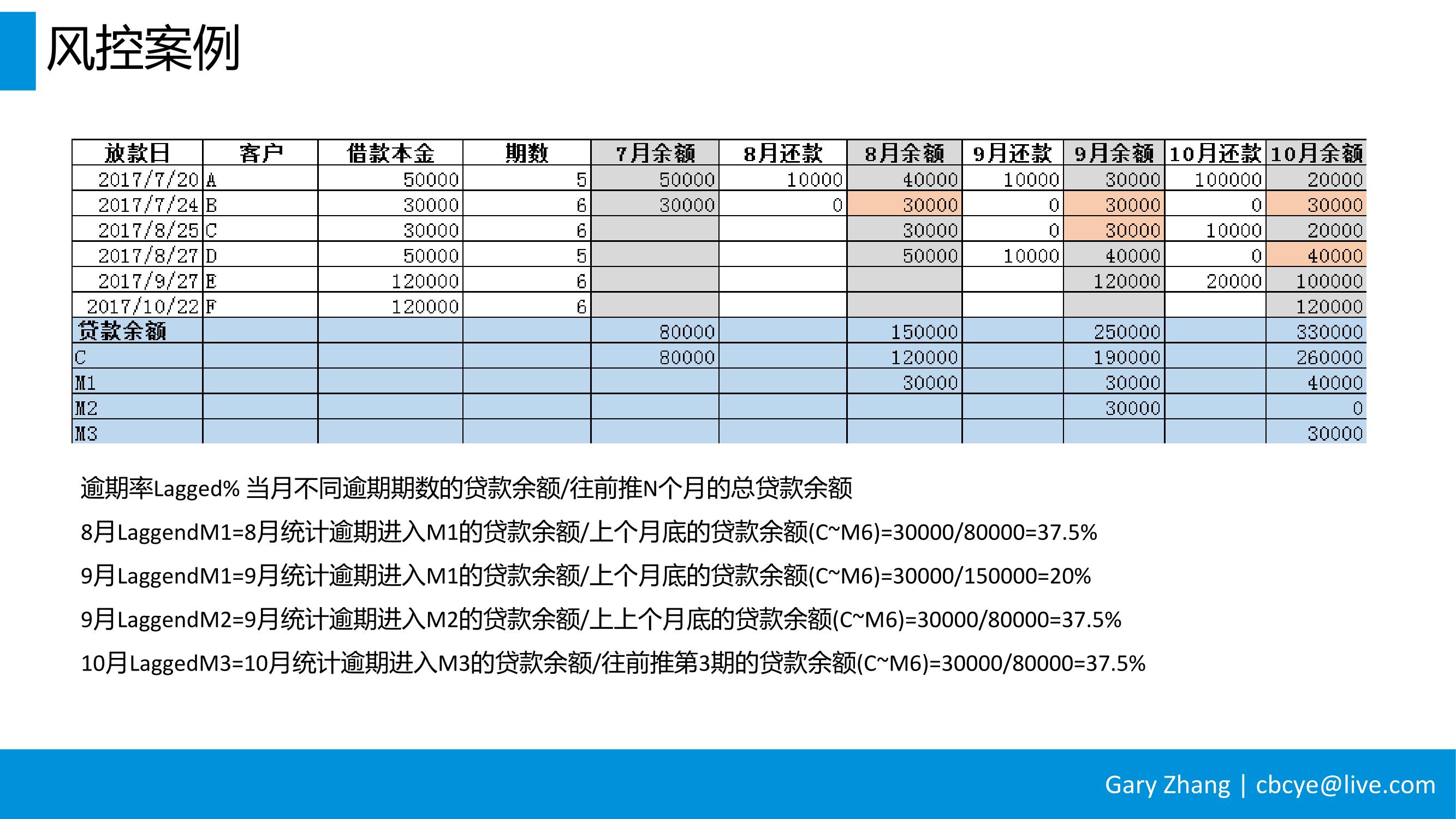 消费金融业务全流程指南_v1.0-096