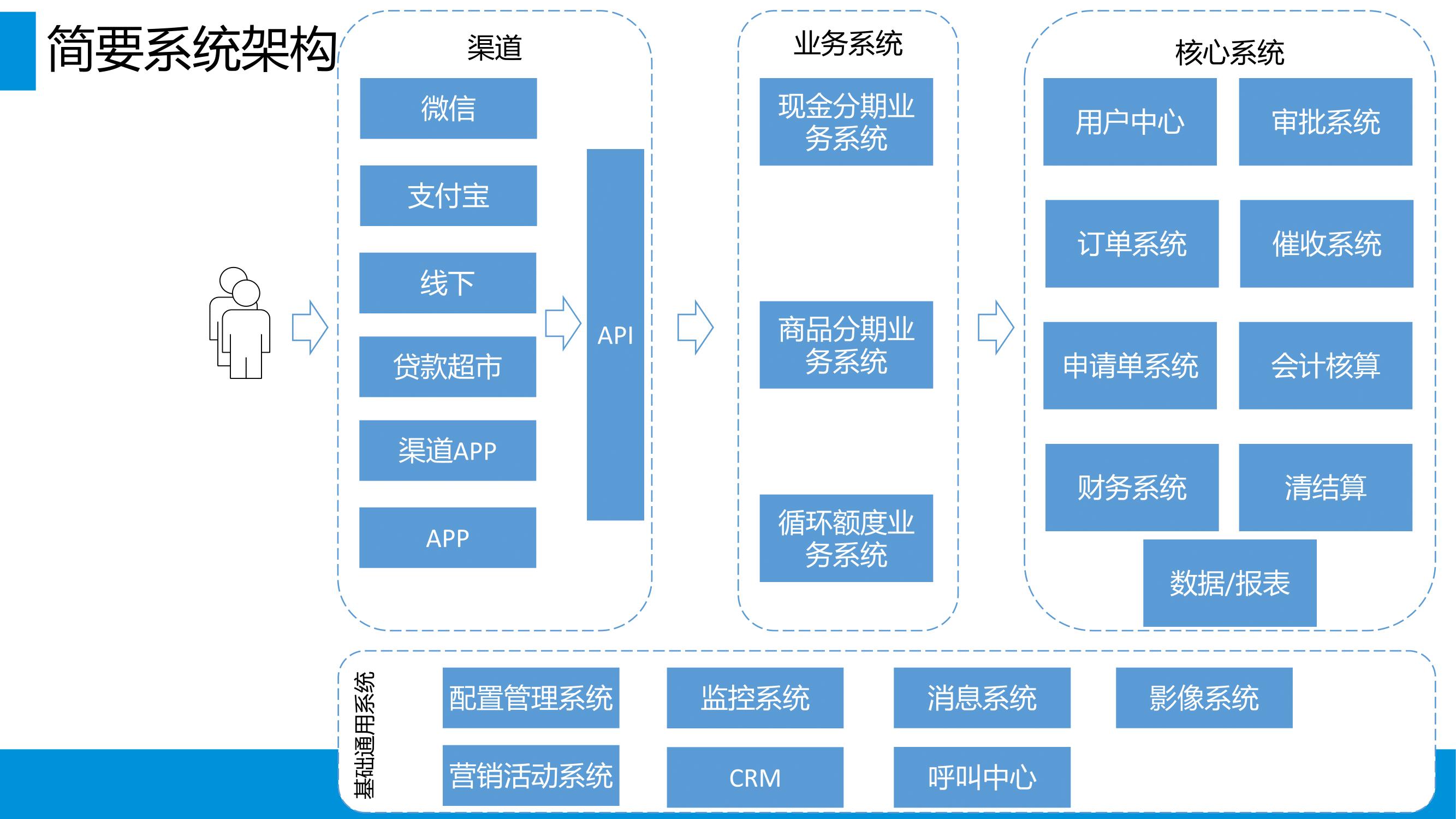 消费金融业务全流程指南_v1.0-099