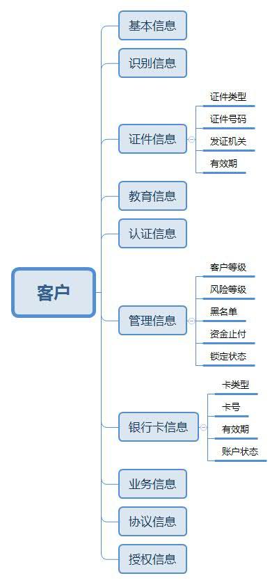 account-1-customer-model.jpg