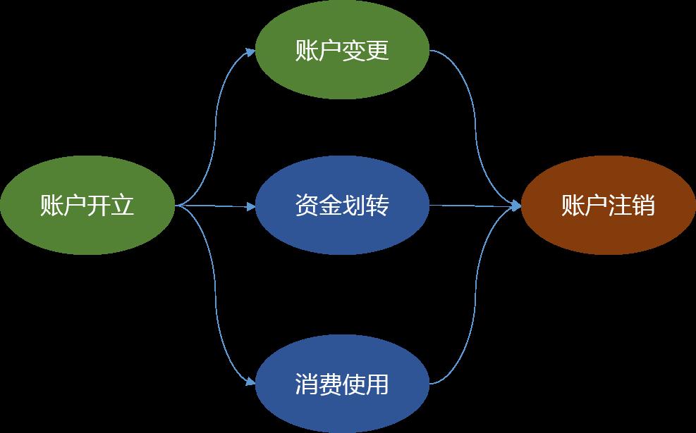 account-1-lifecycle