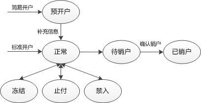 account-1-user-lifecycle.jpg