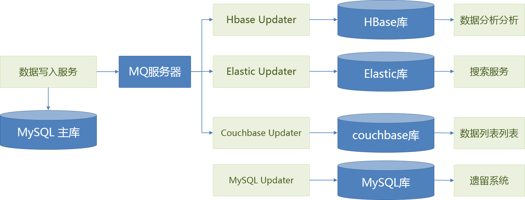 Image of Database Sync
