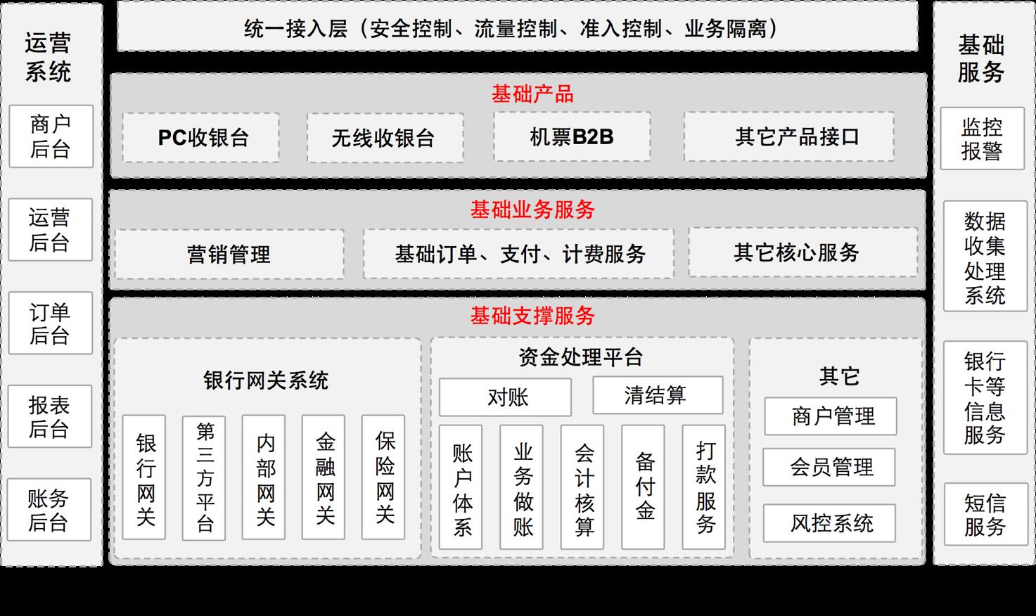Q旅游公司产品架构
