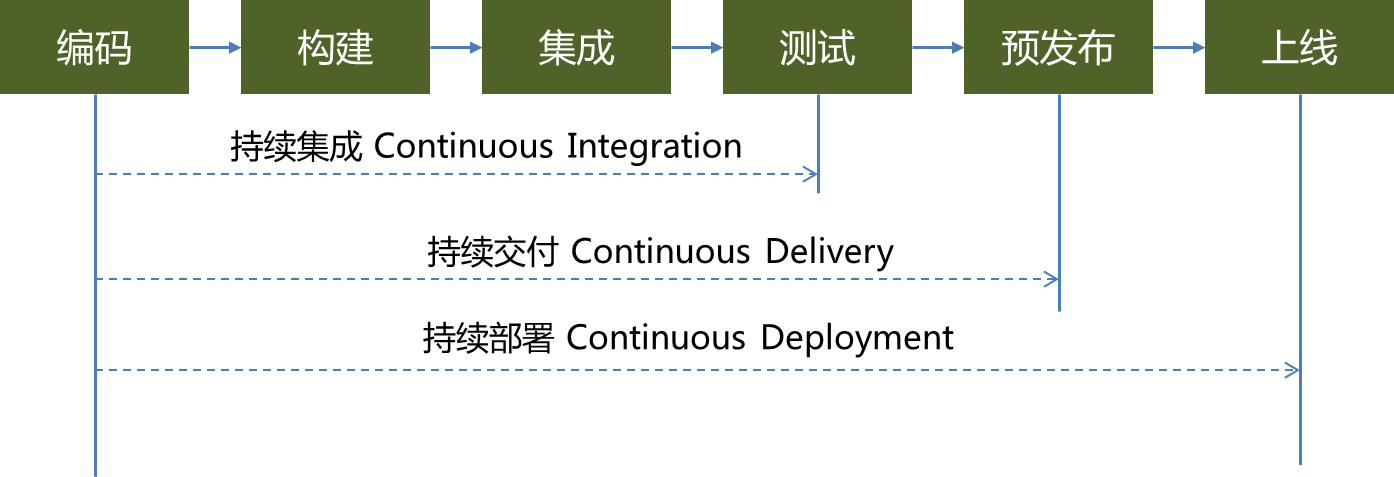 Image of version control