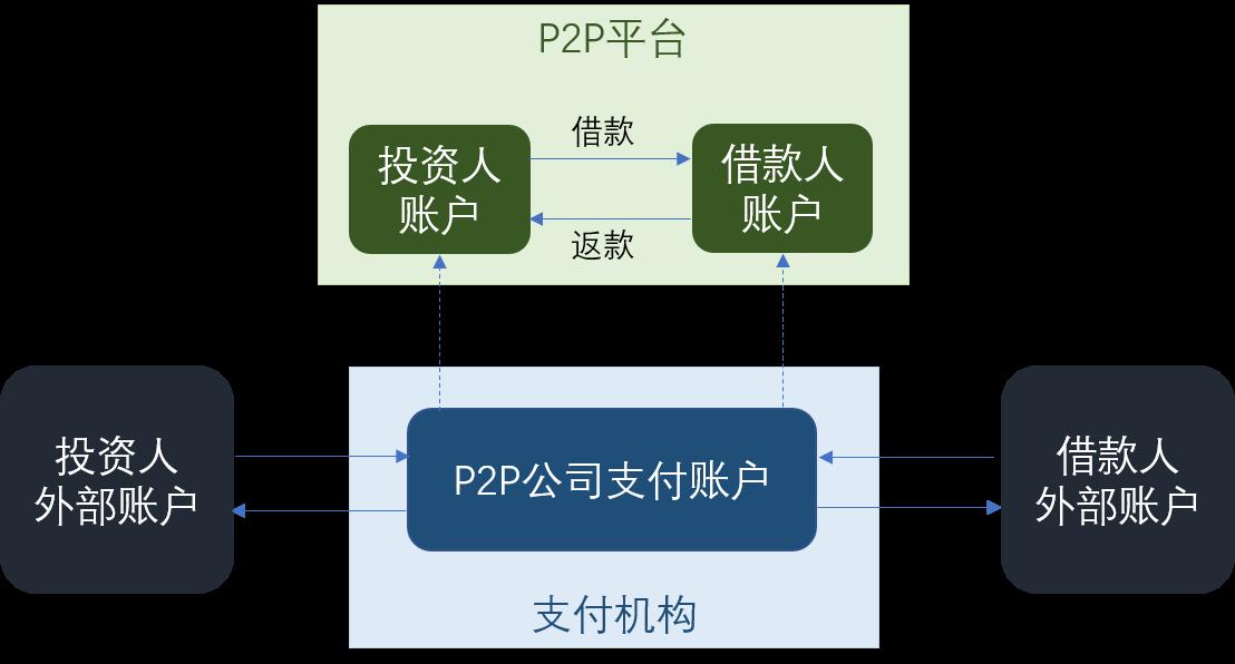 P2P model 1
