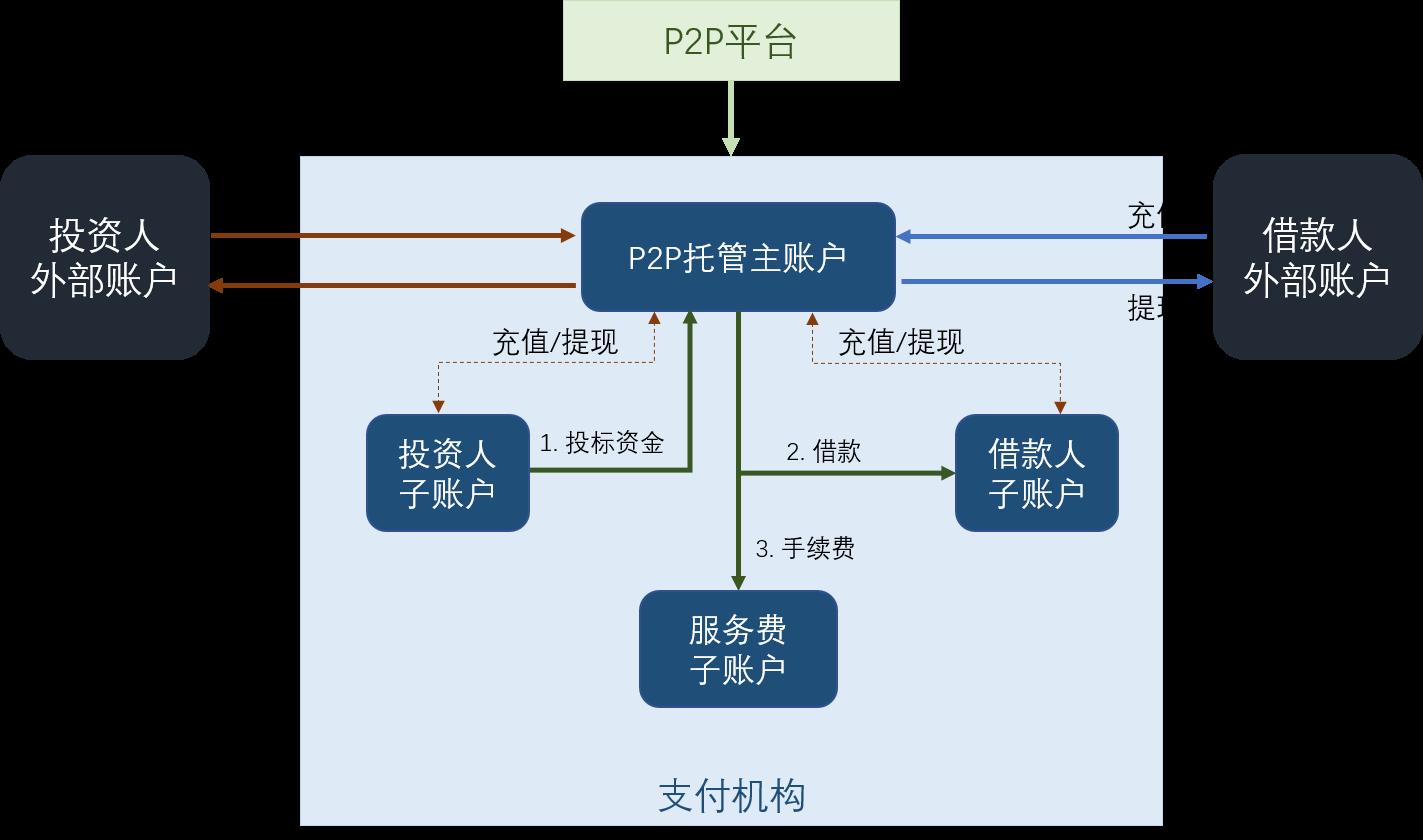 P2P model 2
