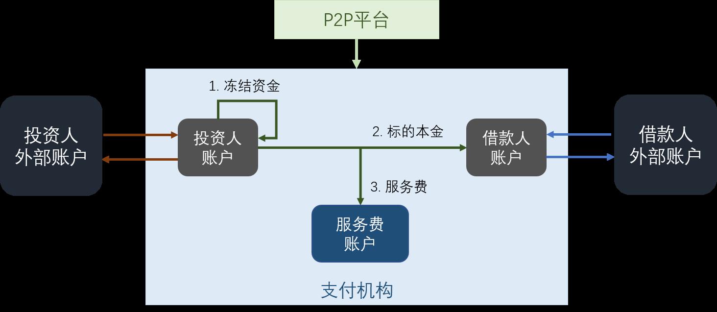 P2P model 3