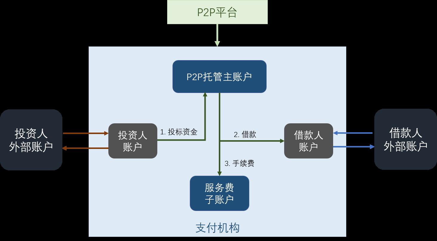 P2P model 4