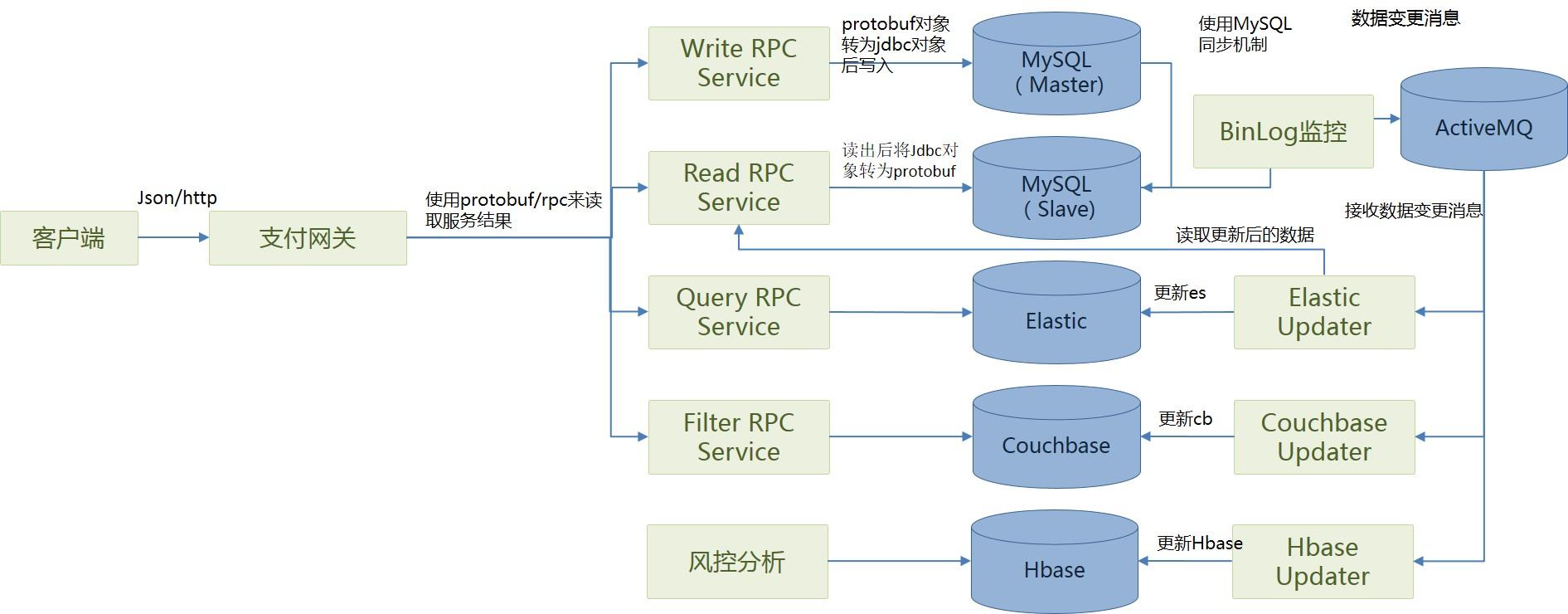 rpc-ms